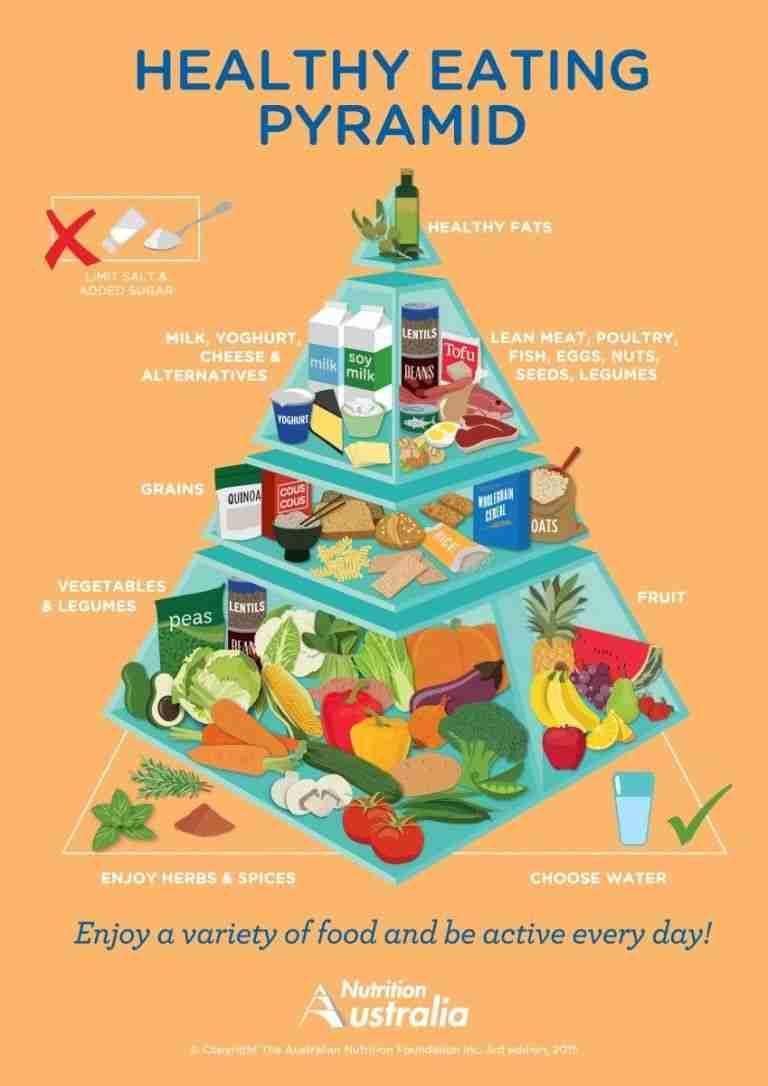 44. La pirámide nutricional de Australia